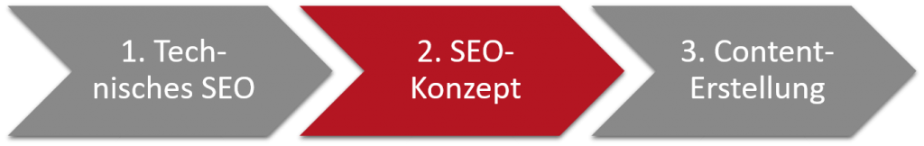 brigl_consulting-SEO_Konzept-Stufe_2